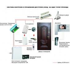 Контроль безопасного доступа для дверей с доводчиками.